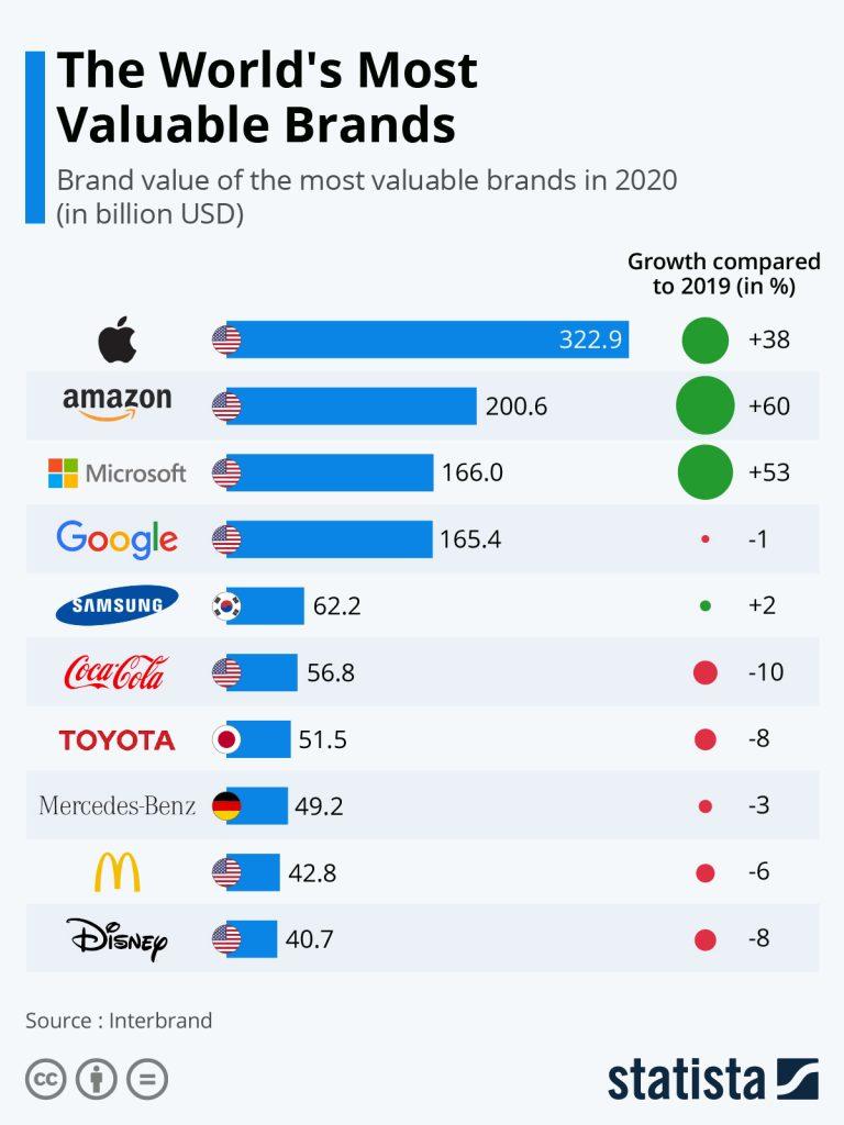 Las 10 marcas más valoradas en este año